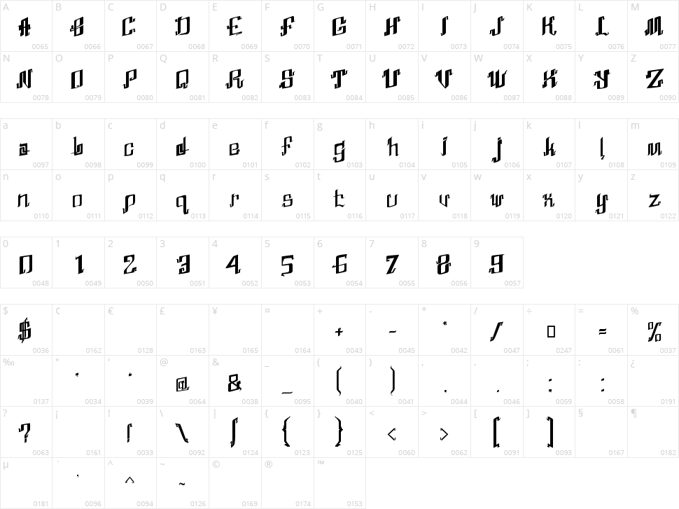 Abhinaya Character Map