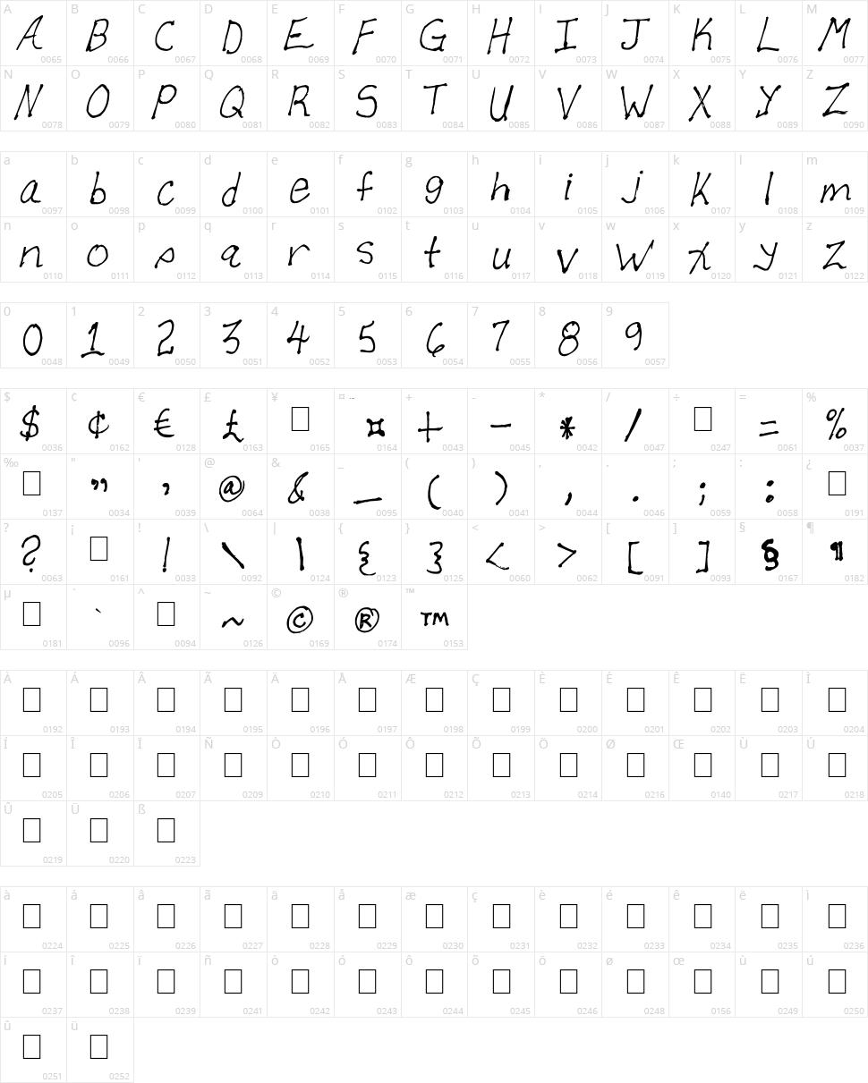 Allen Character Map