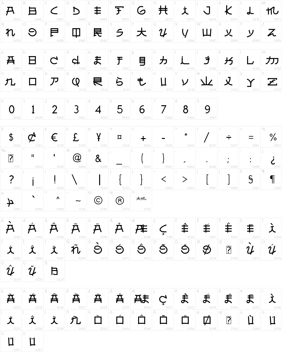 Almost Japanese Character Map
