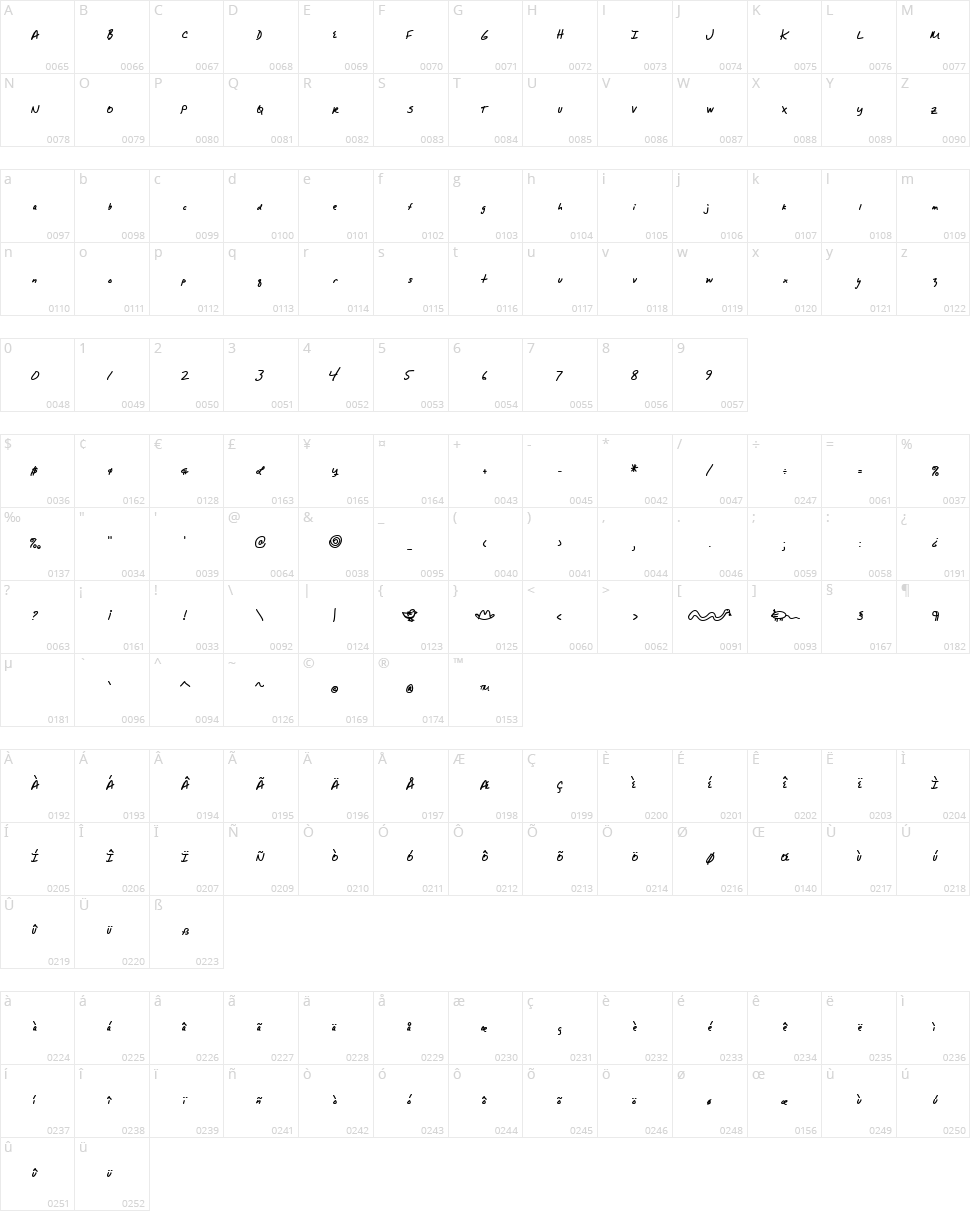 Alpha Mack AOE Character Map