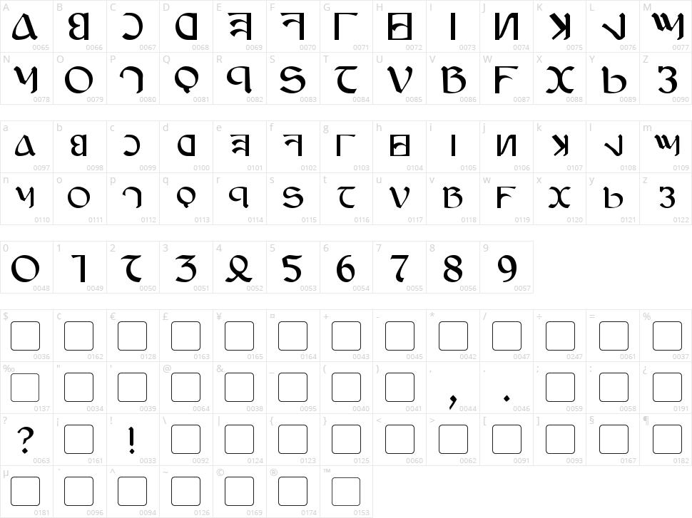 Anayanka Character Map