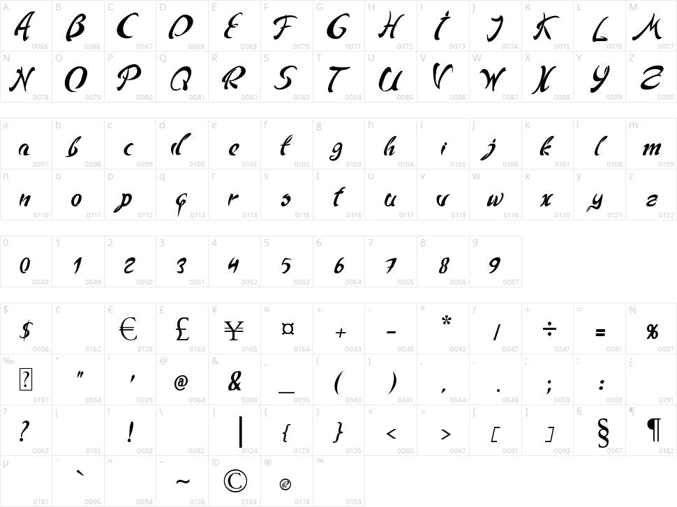 Andriko Character Map