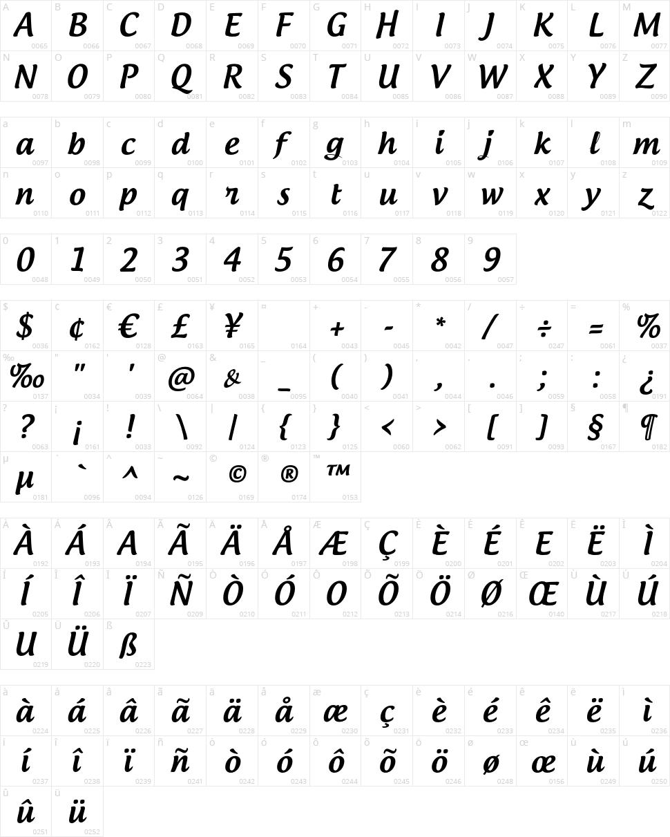 Androgyne Character Map