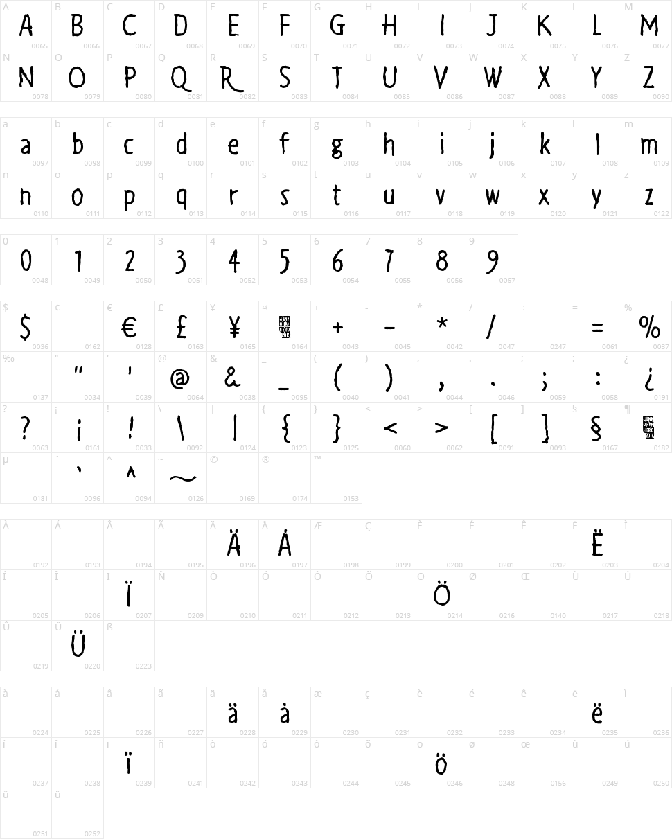 Auribus tenere lupum Character Map