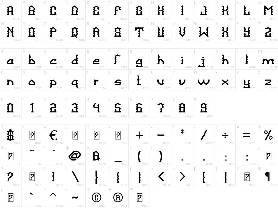 Balangkarta Character Map