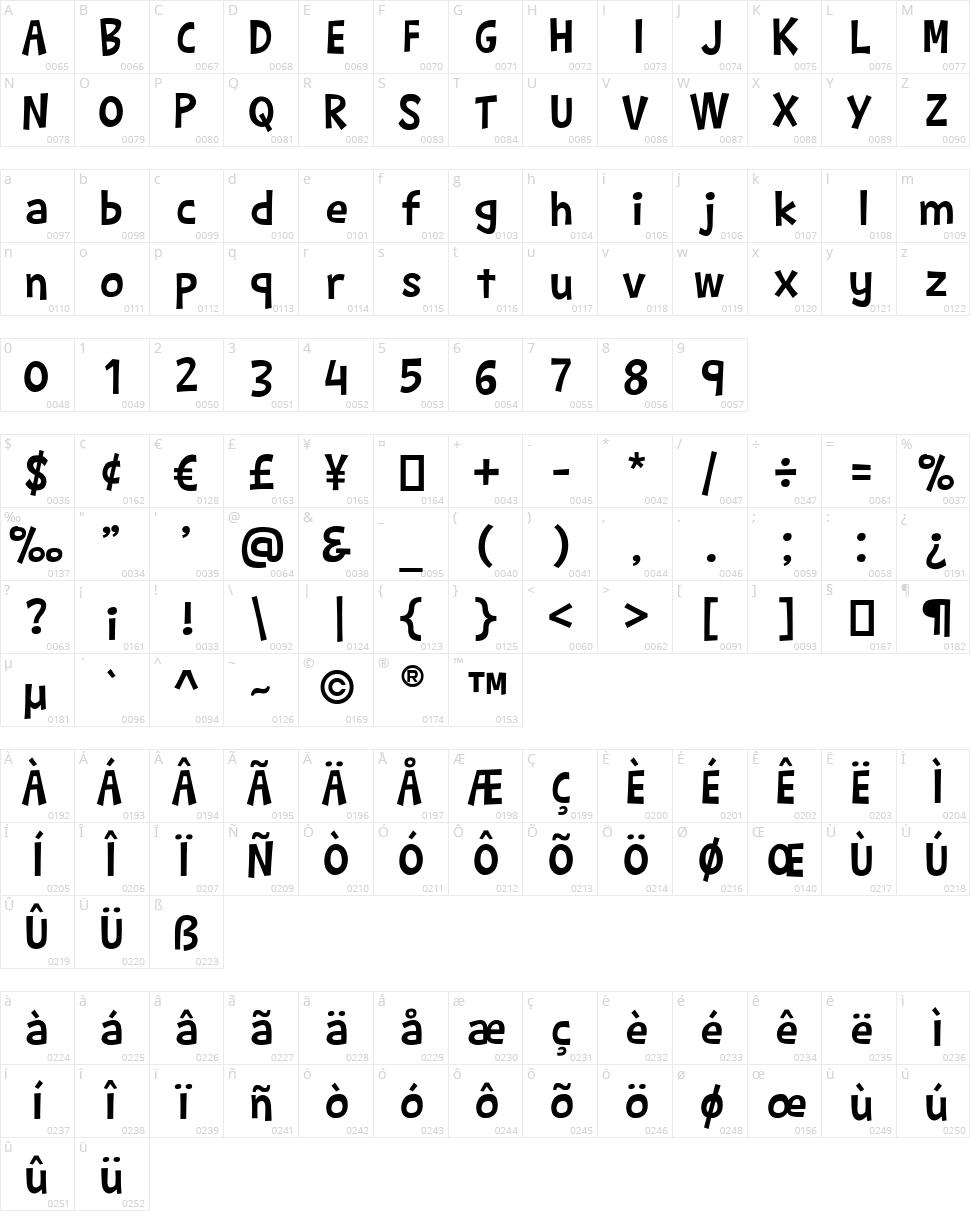 Barthowheel Character Map