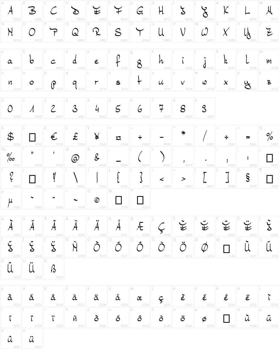 Bernd Character Map