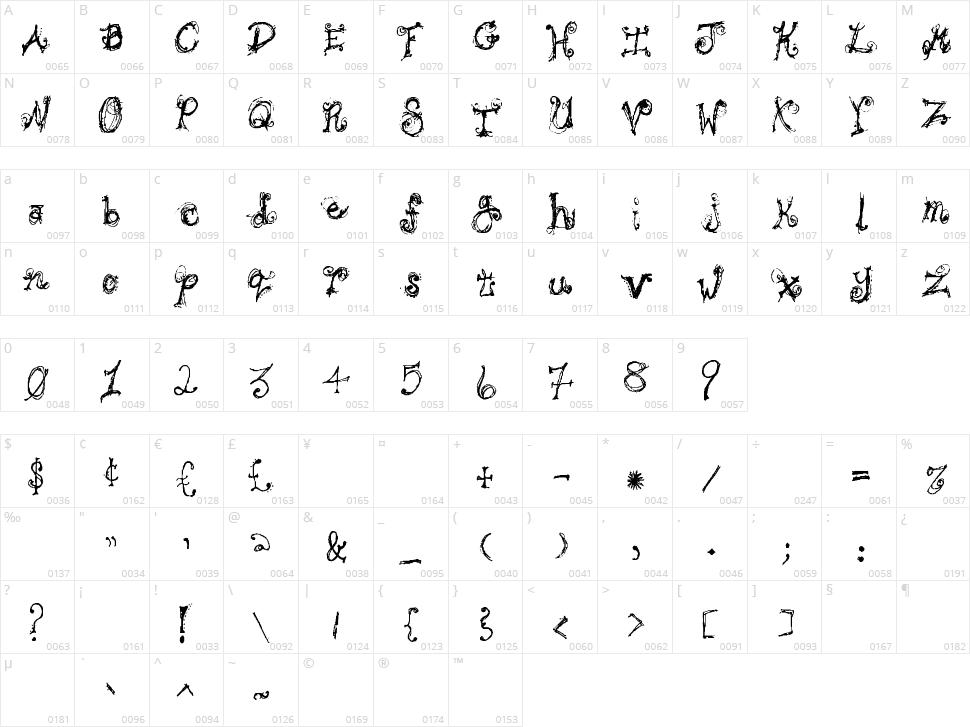 Bipolar Braden Character Map