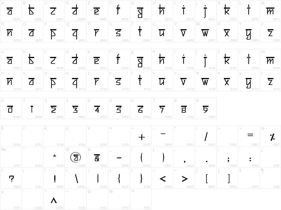 Bitling Sujatra Character Map