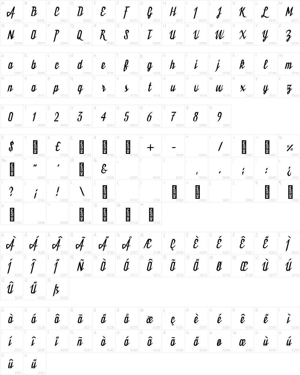 Bukarest Character Map