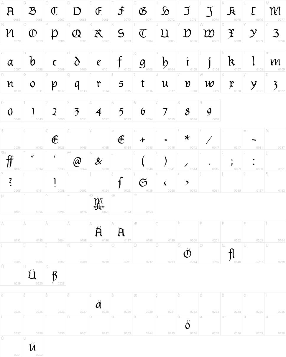 Burtinomatic Character Map