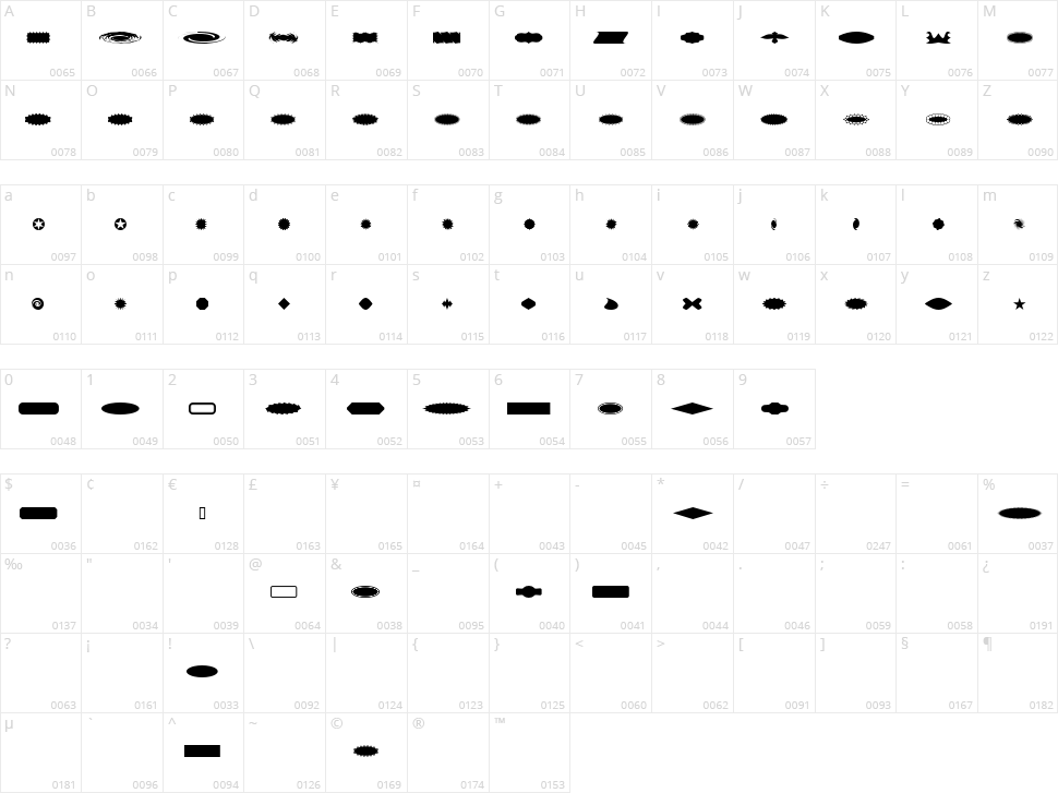 ButtonButton AOE Character Map