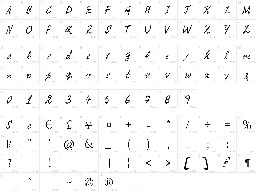 Caintanya Character Map