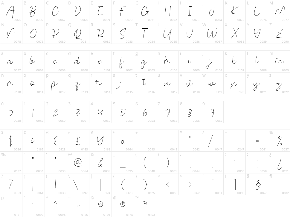 Congealed Signature Character Map