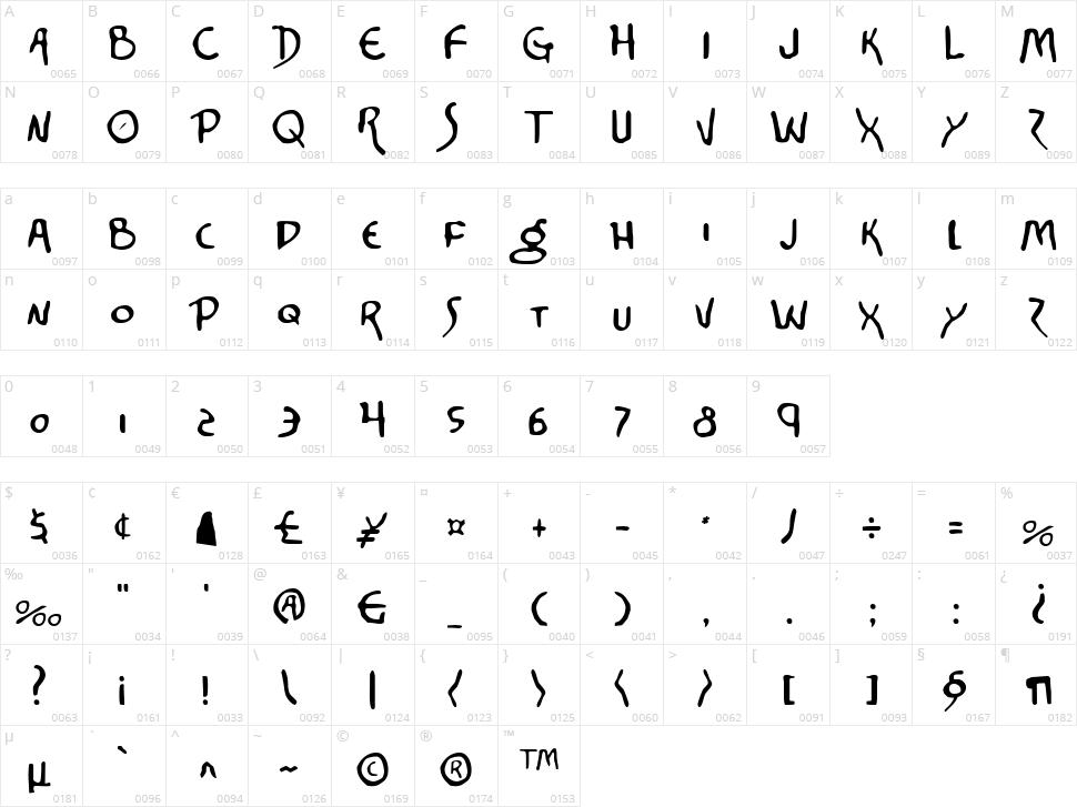 Corinthian Character Map