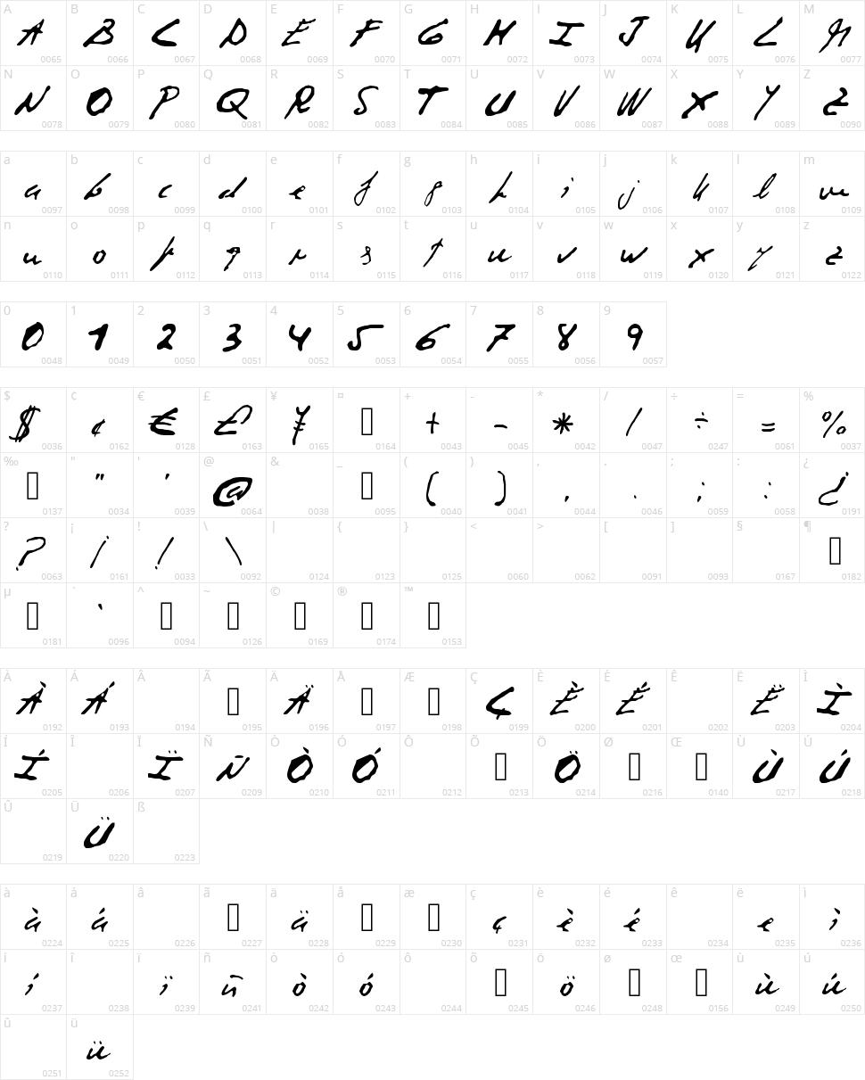 Corrupt Script Character Map