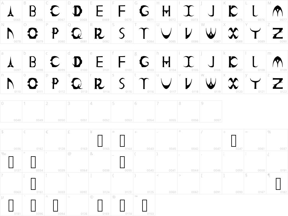 Count Kinski Character Map