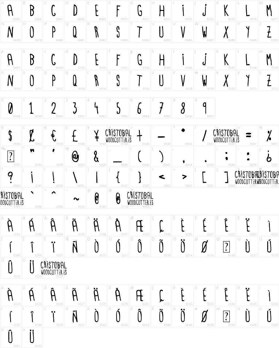 Cristobal Character Map