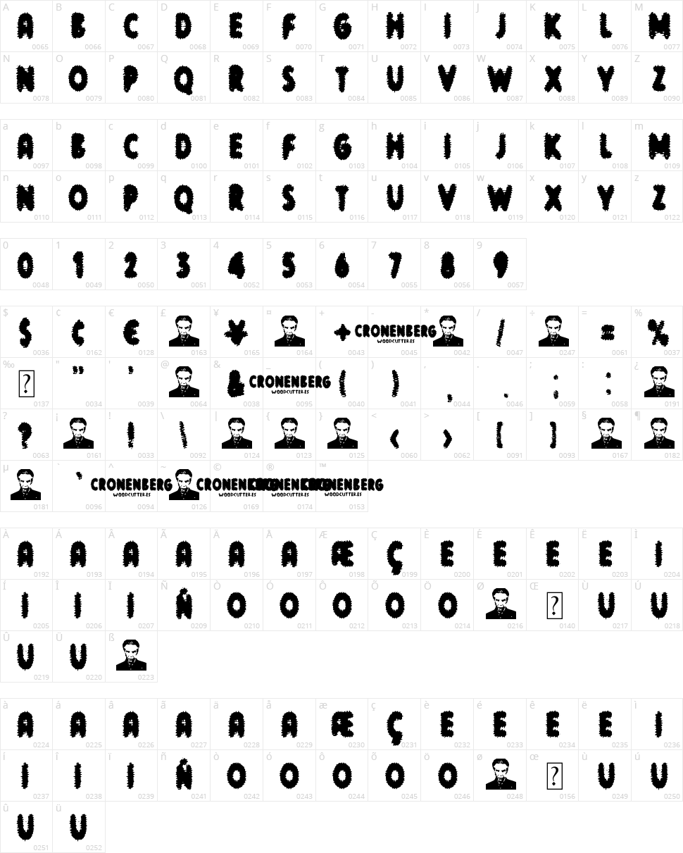 Cronenberg Character Map