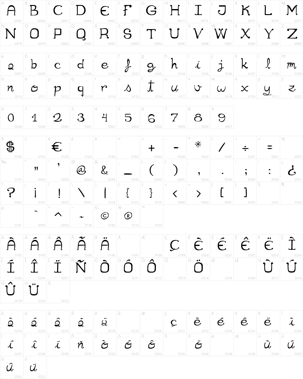 Cuqueta Character Map