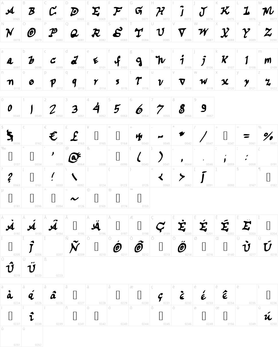 Cuspe.P Character Map