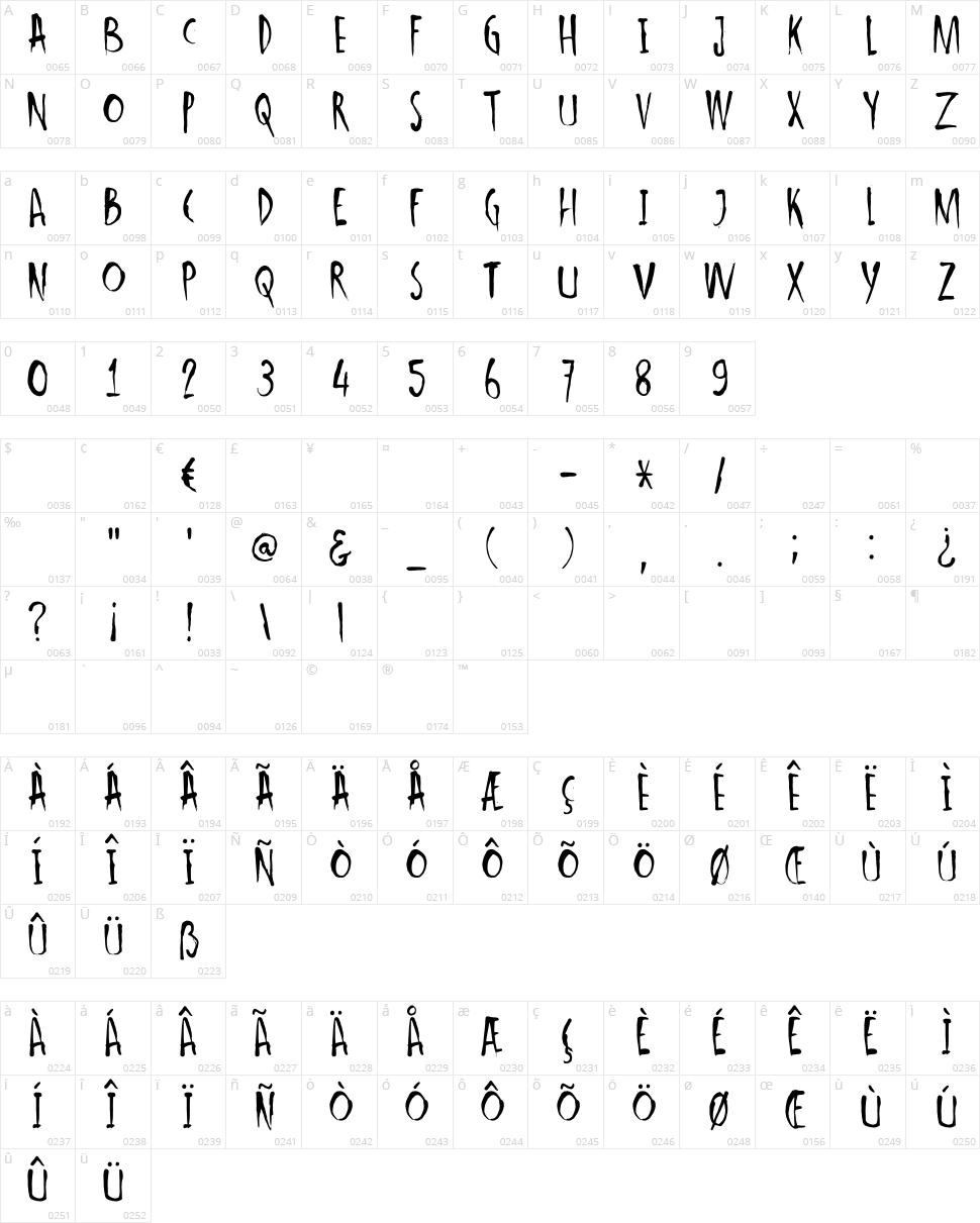 DK Ishtar Character Map