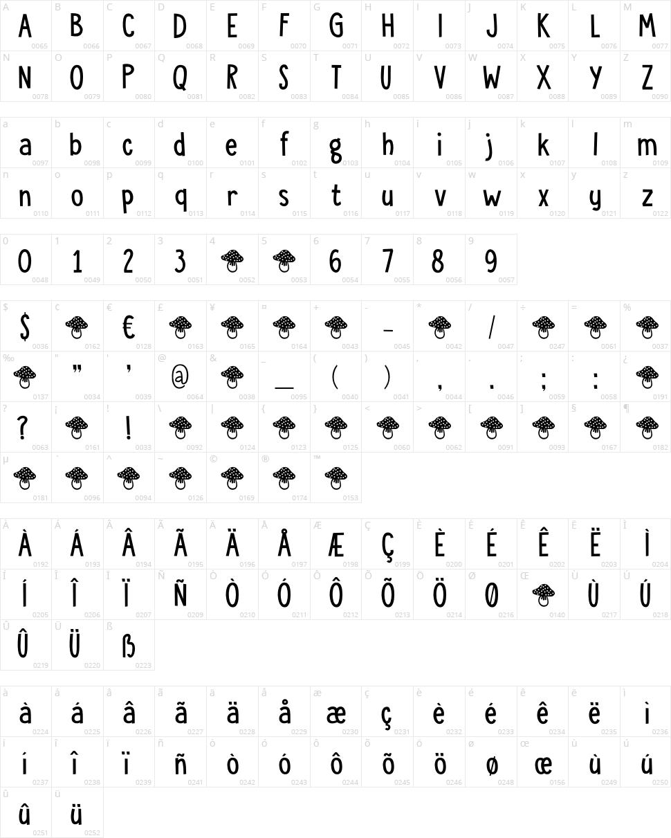 DK Toadstool Character Map