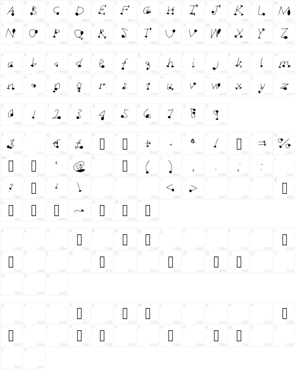 DotSplot Character Map