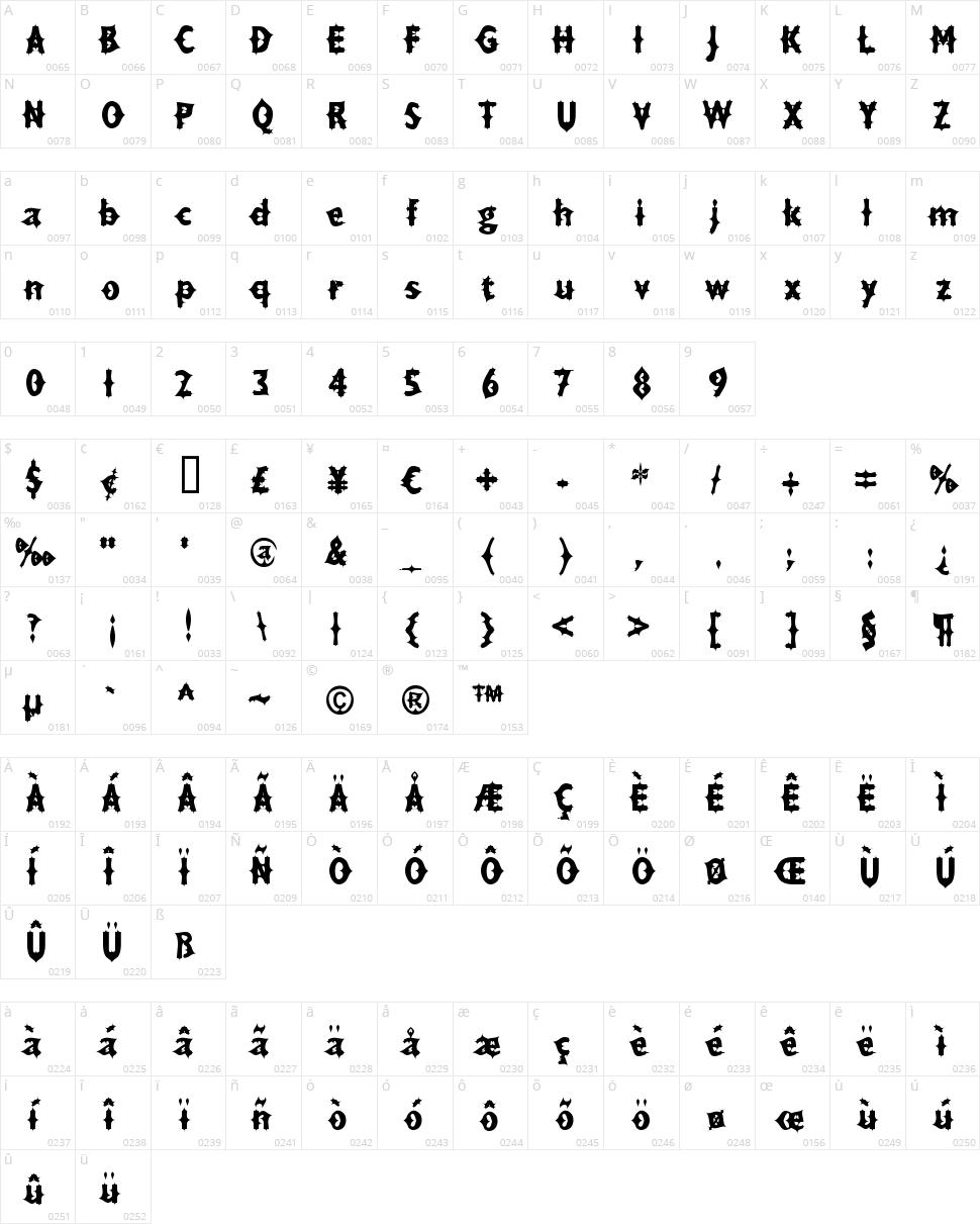 Drax Luma Character Map