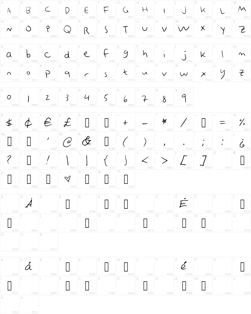 Emobot Character Map