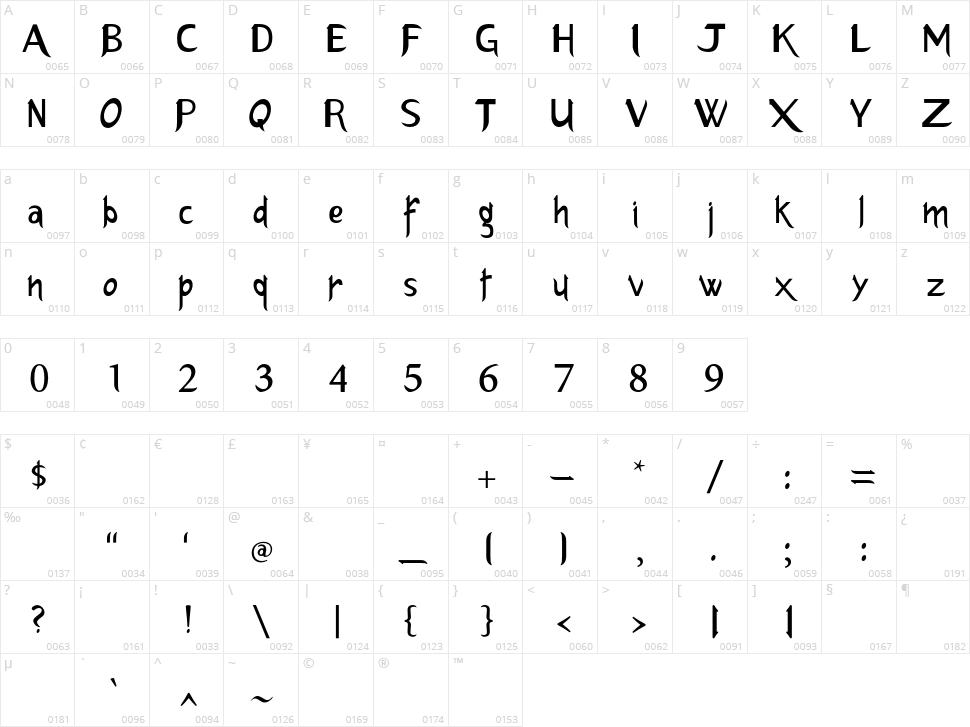Erlantz Character Map