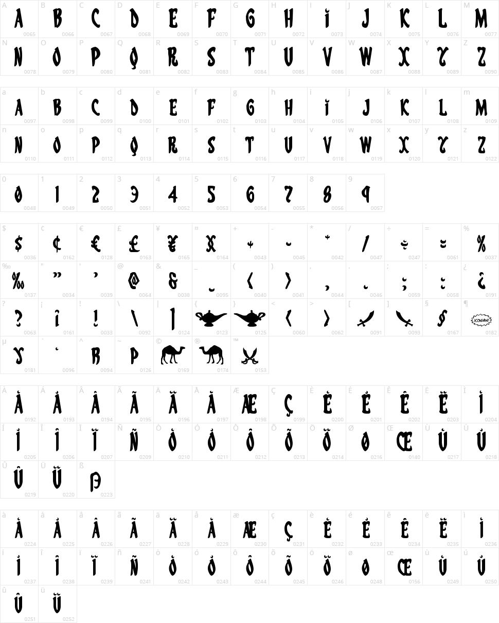 Eskindar  Character Map