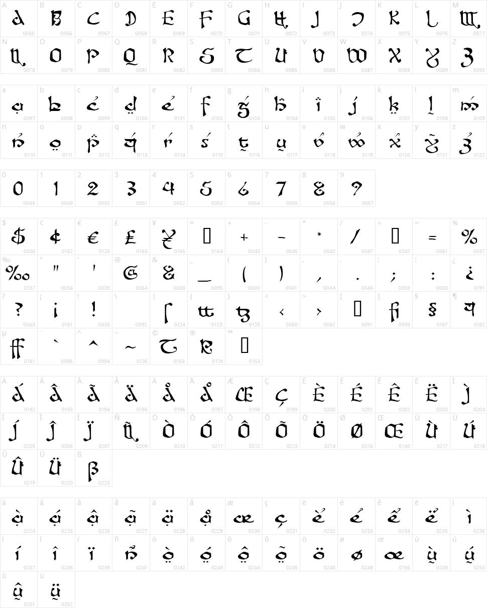 Fanjofey AH Character Map