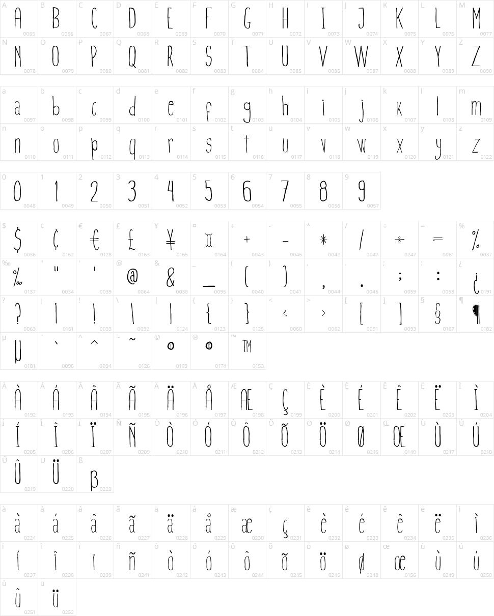 Finita Character Map
