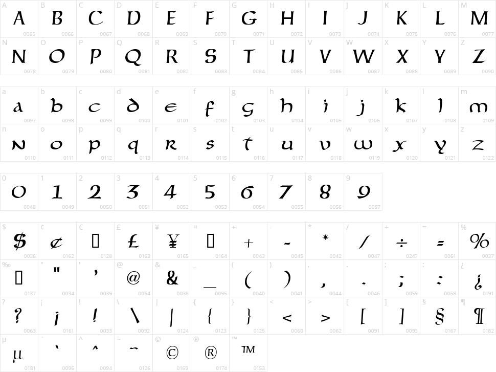Forgotten Uncial Character Map