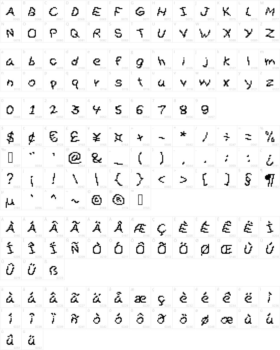 Gibberesque Character Map