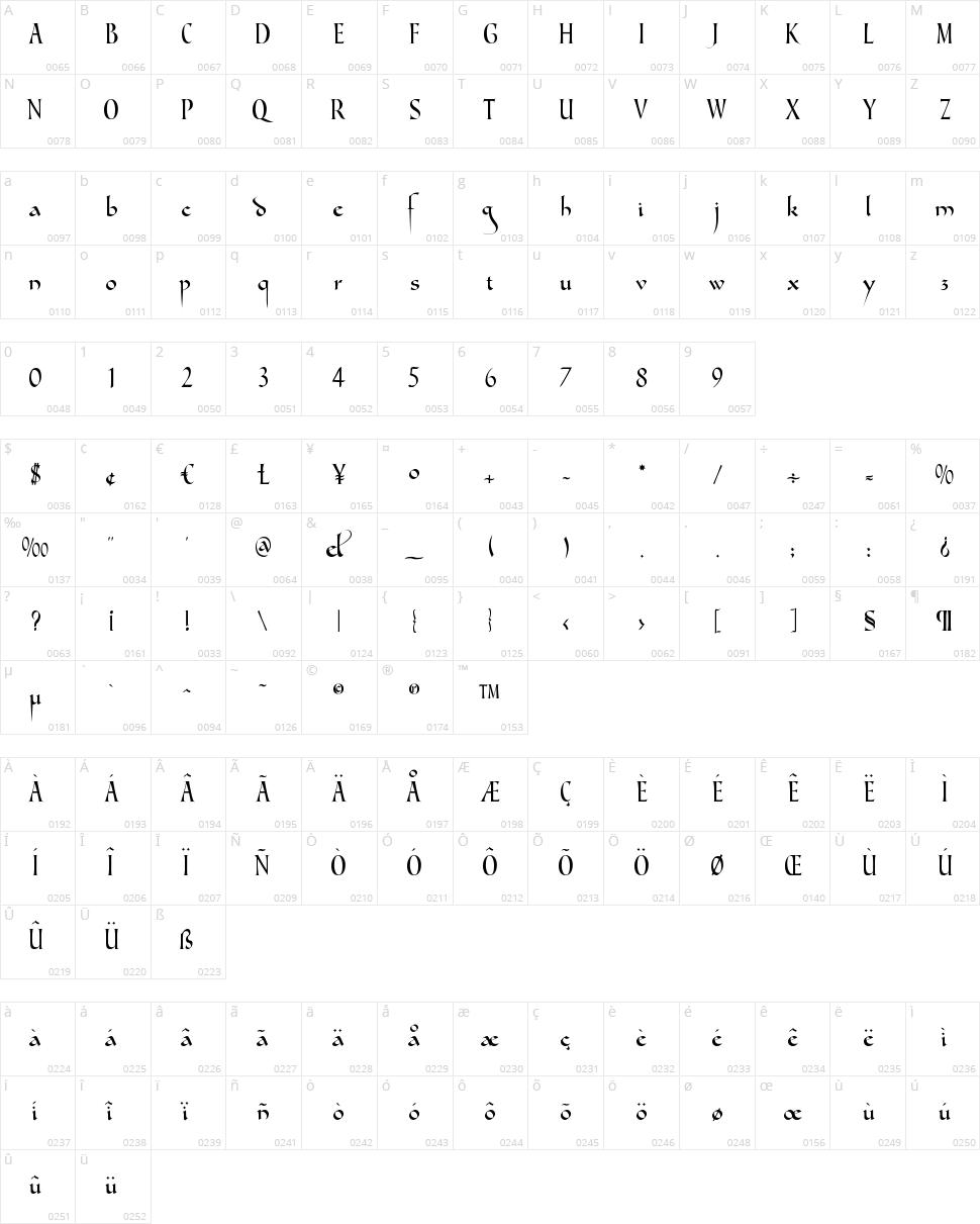Gondola SD Character Map