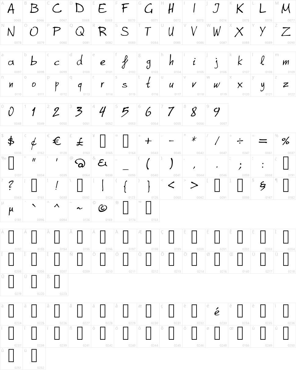 Graphe Alpha Character Map
