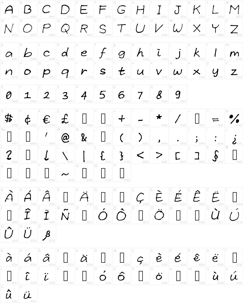Grundlegende Character Map