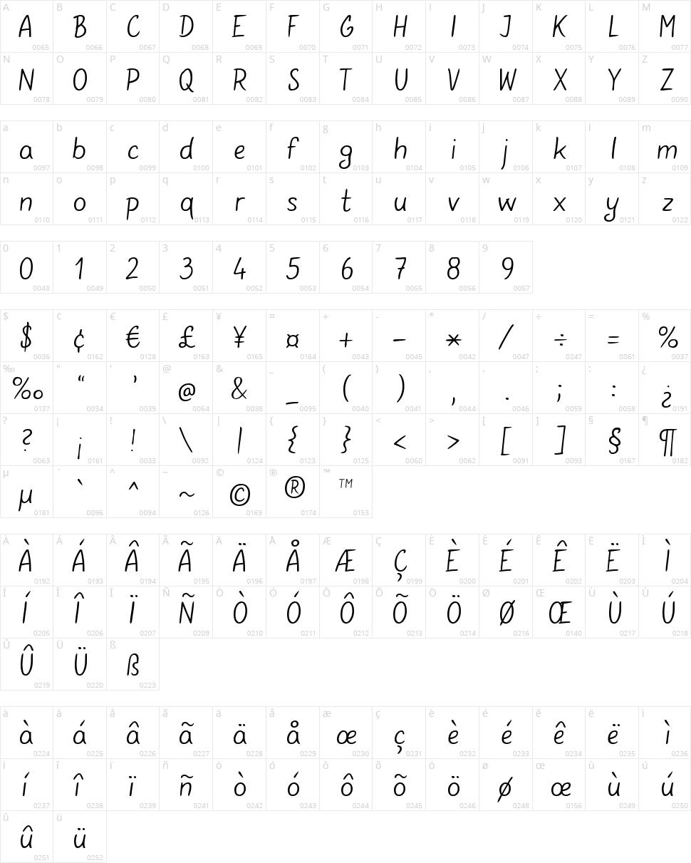 Gunny Manual Character Map