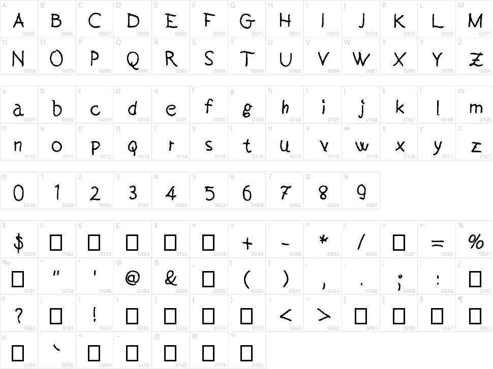 Handeer Character Map