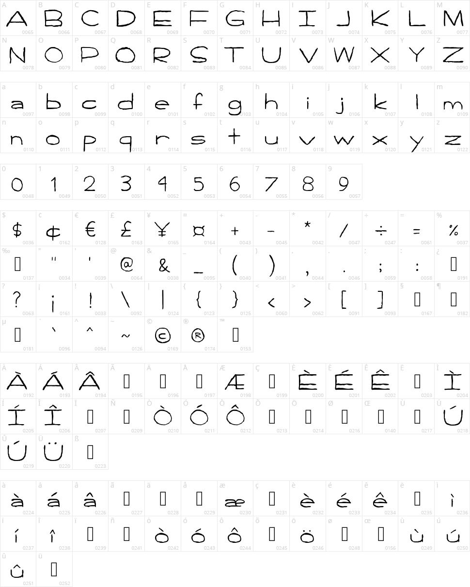 Handpen Character Map