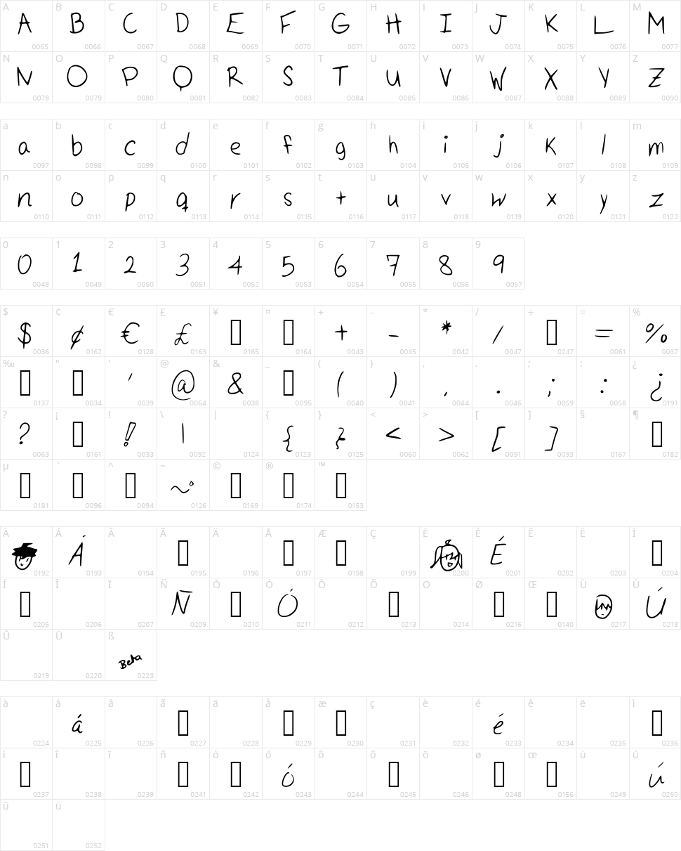 Handwritten Character Map