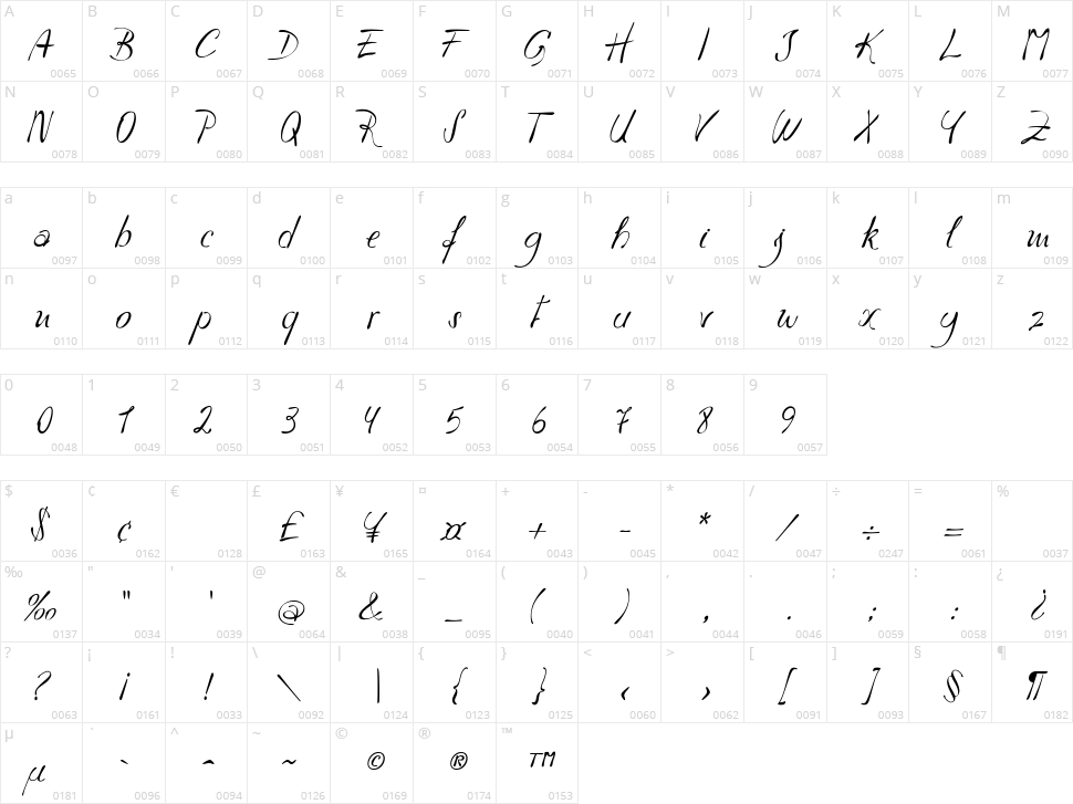Havlova Austral Character Map