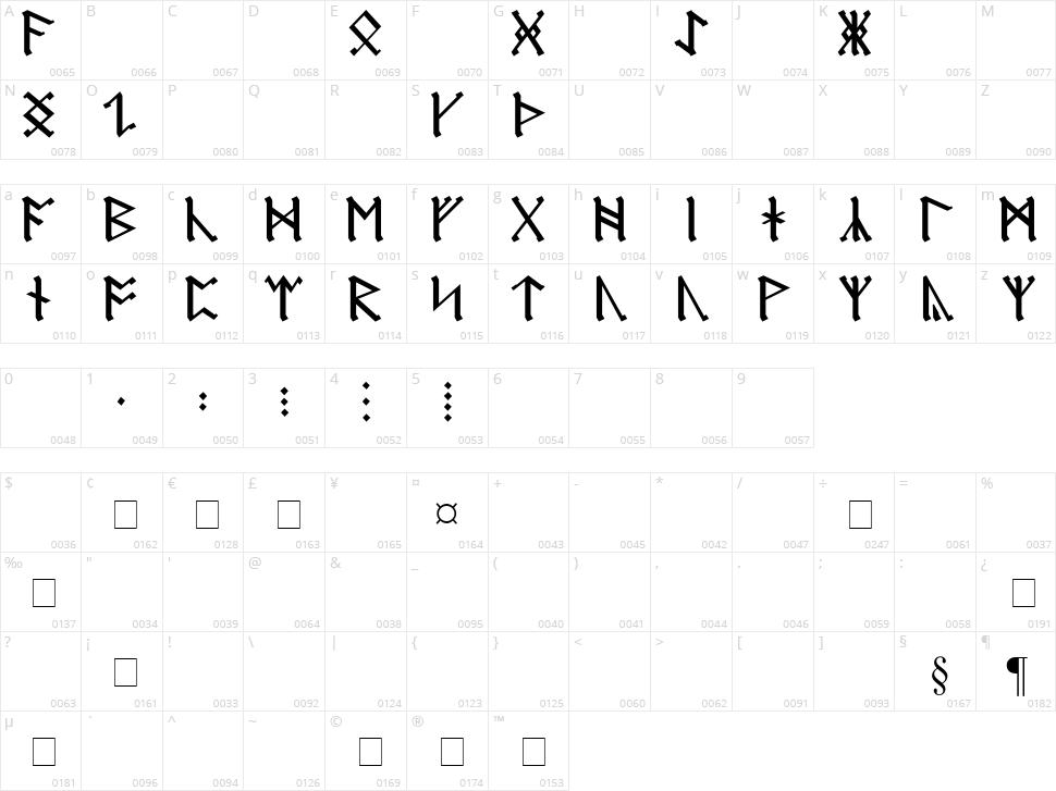 Germanic + Dwarf + AngloSaxon Character Map