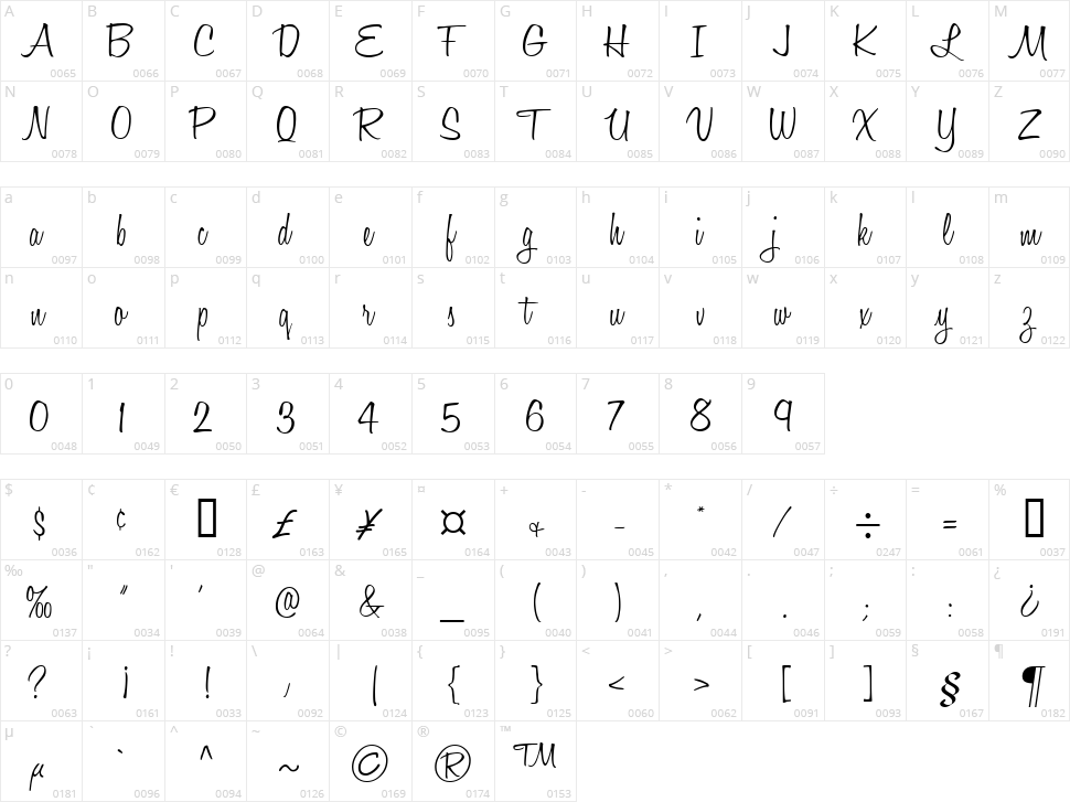 Honey Script Character Map