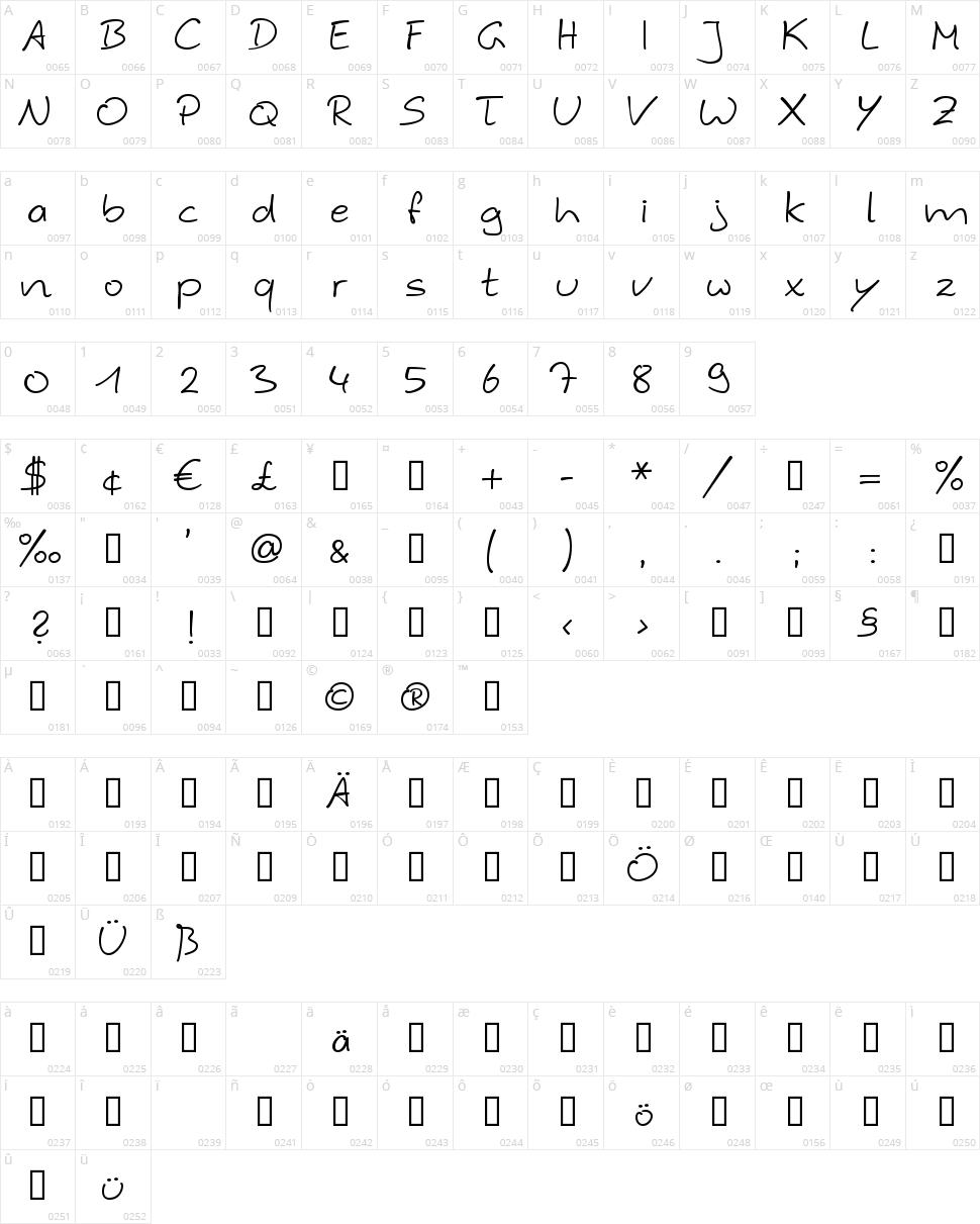 Hybi 4 Script Character Map