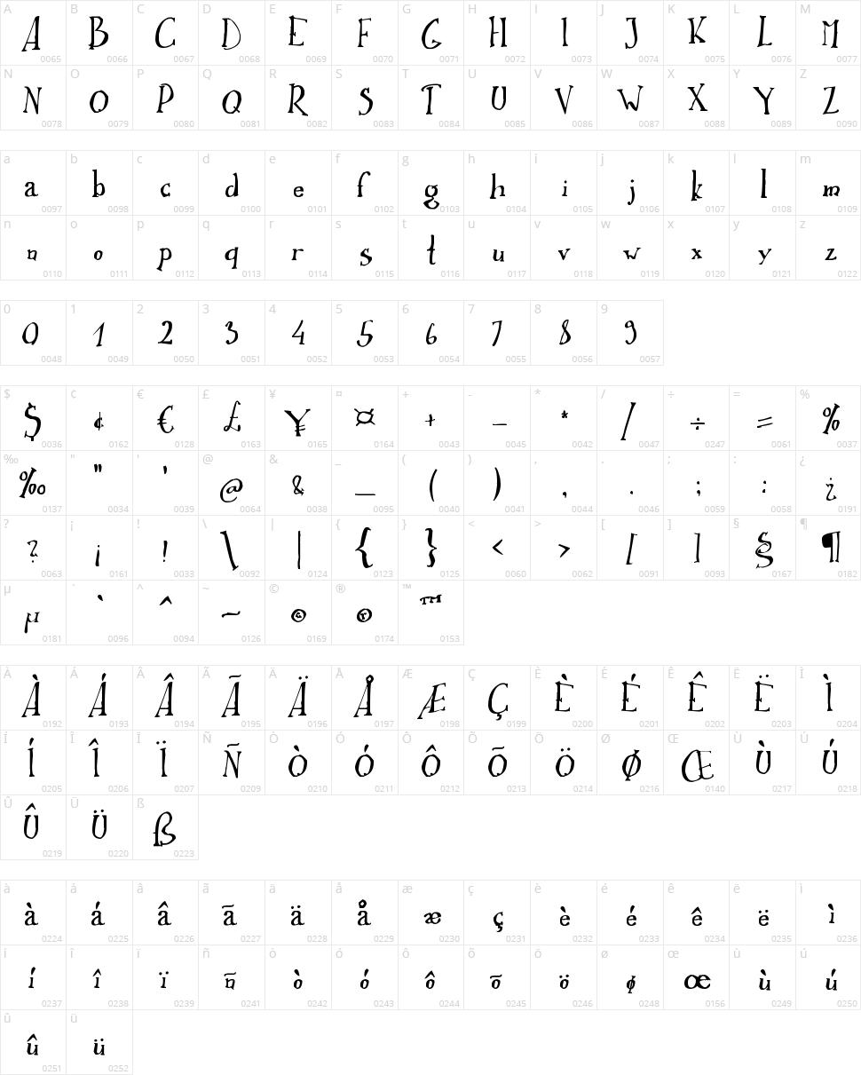 Ikusuteito Character Map