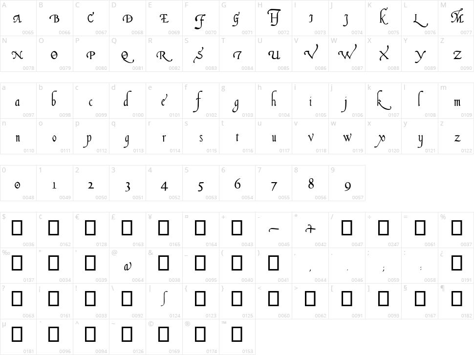 Italian Cursive, 16th c. Character Map