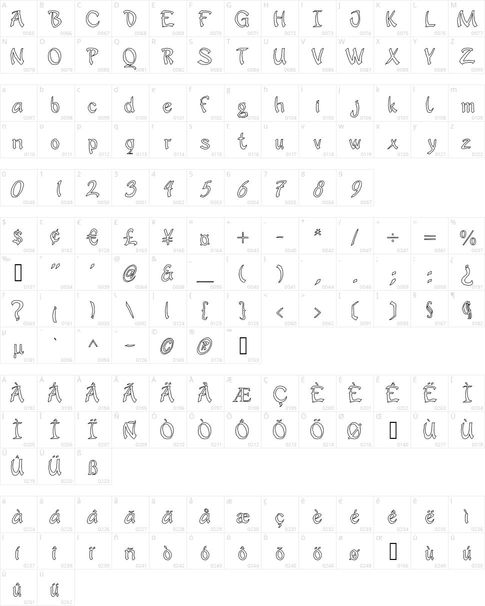 JD Sophara Character Map
